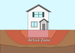Illustration of the active zone of foundation soils under and around a foundation in Middletown.